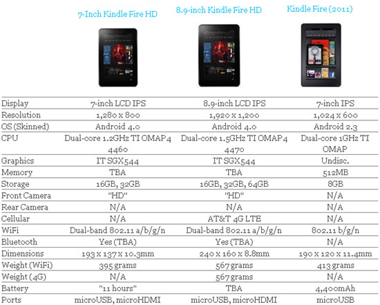 specification of kindle fire hd