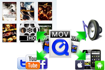 best software to convert various video files